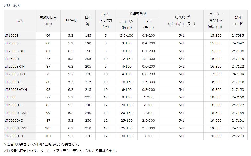 シマノ・ダイワがリール番手規格...